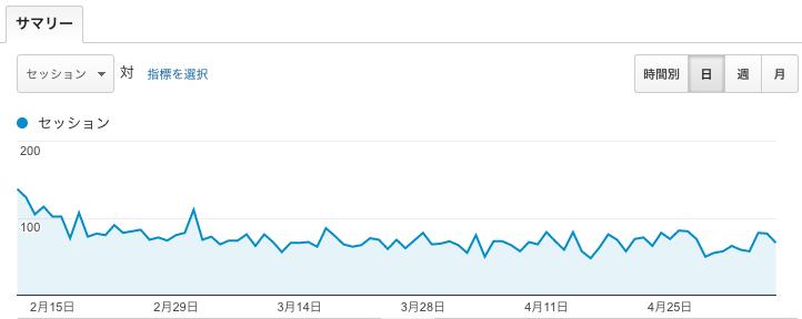 トレンドアフィリエイト情報発信サイトのアクセス数